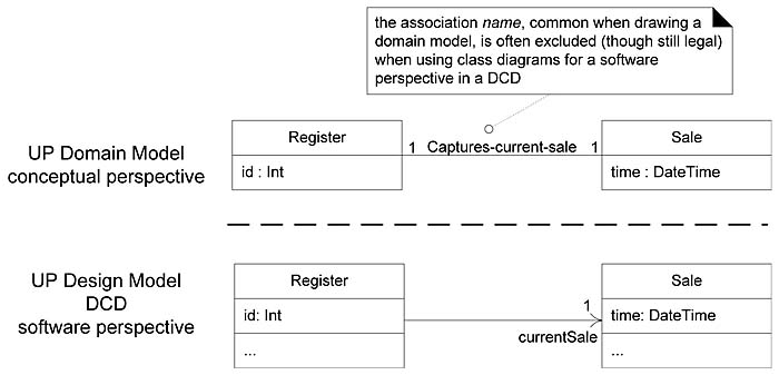 164 ways to show uml attributes attribute text and association see figure 164 ccuart Images