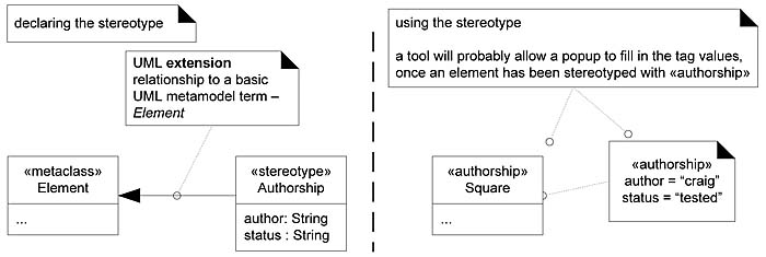 168 stereotypes profiles and tags applying uml and patterns the stereotype declares a set of tags using the attribute syntax when an element such as the square class is marked with a stereotype ccuart Image collections