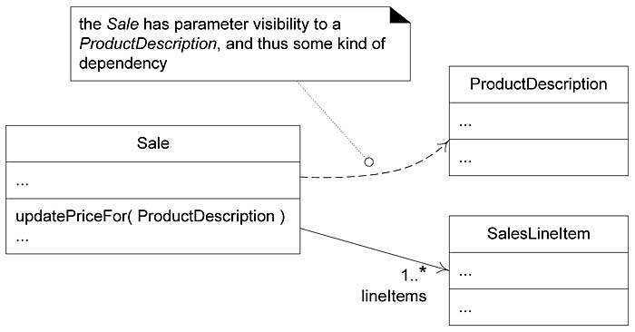 1611 Dependency Applying Uml And Patterns Uml Class Diagrams