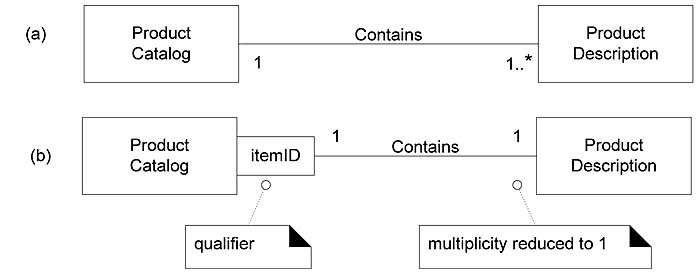 16.15 Qualified Association | Applying UML and Patterns ...