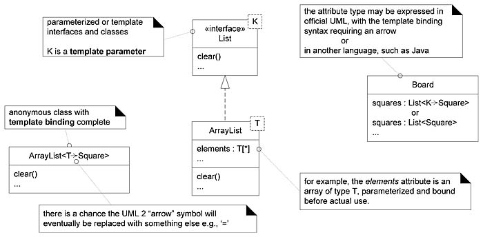 Template Classes And Interfaces  Applying Uml And Patterns