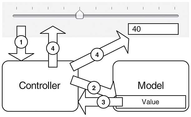 Cocoa Design Patterns Model View Controller Mvc In Cocoa Informit