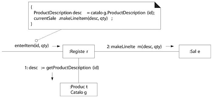204 creating methods from interaction diagrams applying