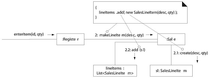 207 defining the salekelineitem method applying uml and as a final example the makelineitem method of class sale can also be written by inspecting the enteritem collaboration diagram an abridged version of the ccuart Gallery