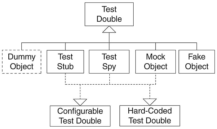 Xunit Test Patterns Test Double Patterns Test Double Informit