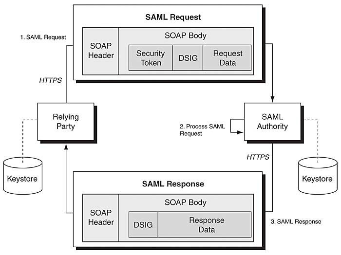 SAML Architecture | Core Security Patterns: Identity