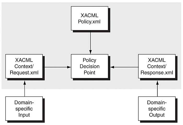 Introduction to XACML   Core Security Patterns: Identity ...