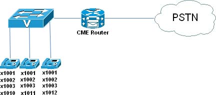 Foundation Topics > Installing Cisco Unified Communications Manager