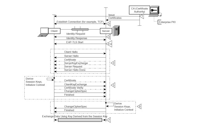 EAP Authentication Protocols for WLANs > Access Control and