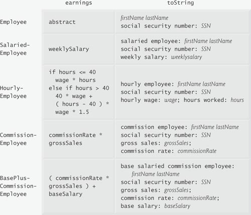 10 5 Case Study: Payroll System Using Polymorphism | Object
