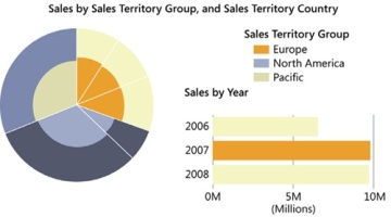 Microsoft excel 2013 using power view microsoft press store pie charts can be rather sophisticated with the ability to illustrate several subcategories within larger pieces of the chart ccuart Choice Image