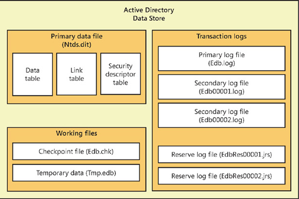 Windows Server 2012 R2 Inside Out: Active Directory