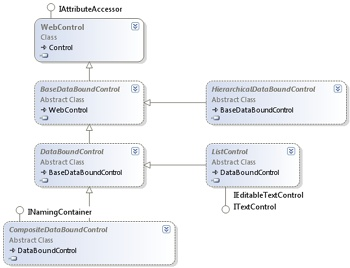 Working with Data Source Controls and Data-Bound Controls in