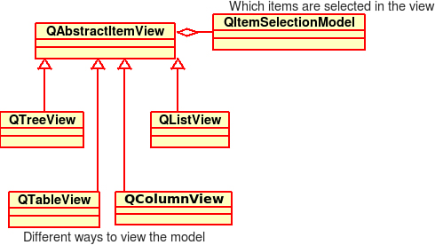 13 2 Qt Models and Views | Introduction to Design Patterns
