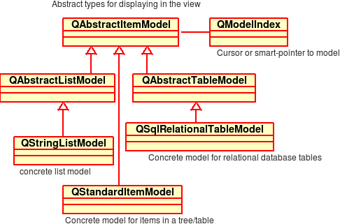13 2 Qt Models and Views   Introduction to Design Patterns