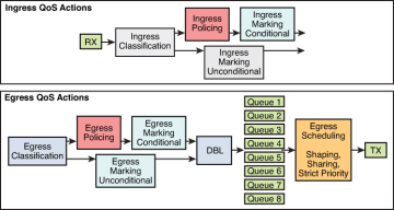 Campus Distribution (Cisco Catalyst 4500) QoS Design > Cisco