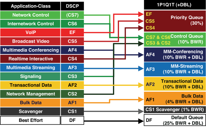 Additional Platform-Specific QoS Design Options > Campus