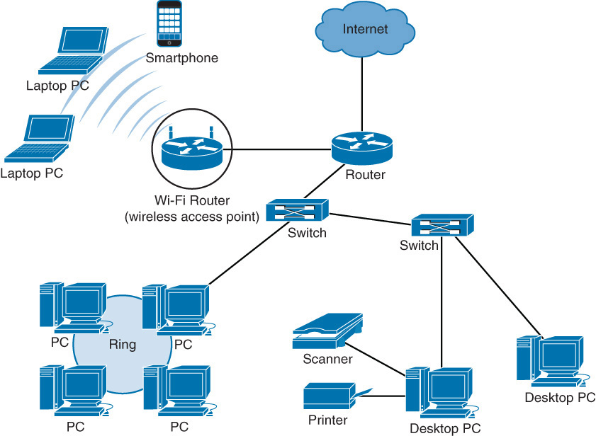Wired Network Diagram Logical Network Diagram Wiring Info