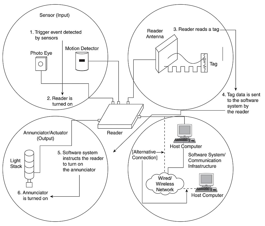 12 Rfid System A Technology Overview Informit Block Diagram Of Tag Chip