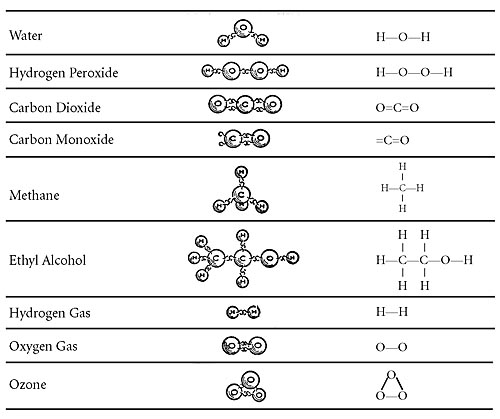 table 1 1 molecular structure of various compounds - Periodic Table Of Elements With Atomic Mass And Valency