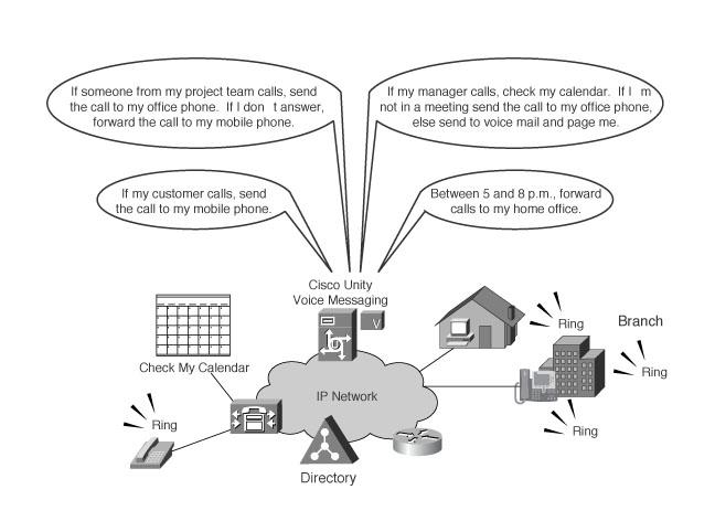 Understanding Cisco Unity Features > Introducing Cisco