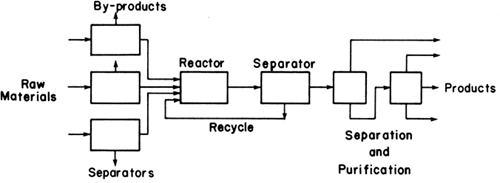 12 concept of equilibrium introduction to separation process 12 concept of equilibrium introduction to separation process engineering informit fandeluxe Images