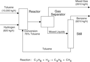 Diagrams for Understanding Chemical Processes | 1.1. Block Flow Diagram  (BFD) | InformITInformIT