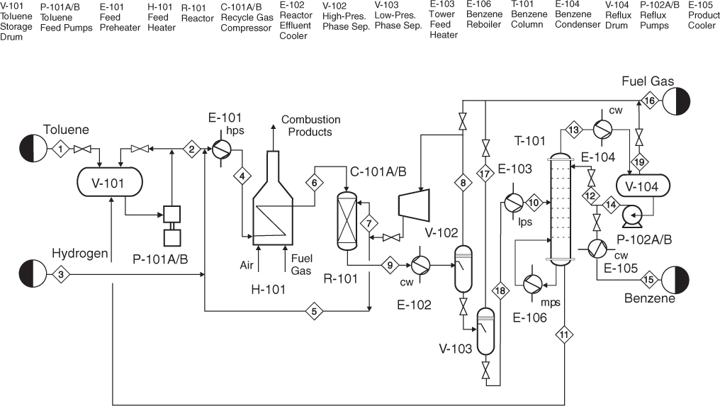 [SCHEMATICS_4NL]  1.2. Process Flow Diagram (PFD) | Diagrams for Understanding Chemical  Processes | InformIT | Process Flow Diagram Handbook |  | InformIT