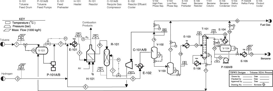 [CSDW_4250]   1.2. Process Flow Diagram (PFD) | Diagrams for Understanding Chemical  Processes | InformIT | Process Flow Diagram Handbook |  | InformIT