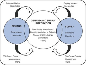supply chain and demand model A practitioner's guide to demand planning in our research at supply chain insights, we find that demand planning is the most misunderstood and most frustrating of any supply chain planning application build a demand model to forecast the channel.