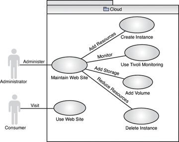 Use cases infrastructure as a service cloud concepts informit use case diagram for monitoring peak workloads ccuart Gallery
