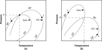 1.4 Reservoir Types Defined with Reference to Phase Diagrams ...