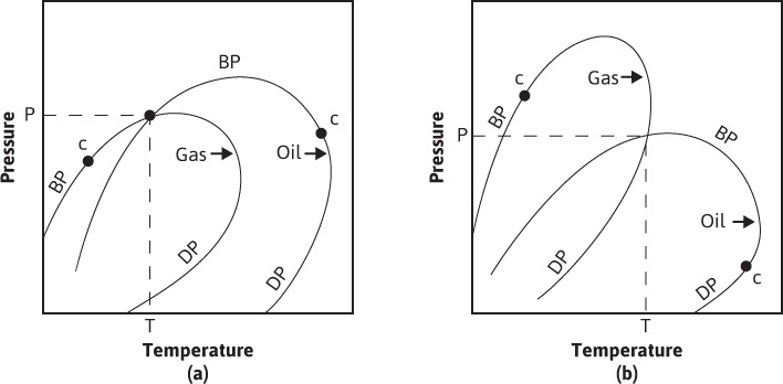 14 reservoir types defined with reference to phase diagrams 14 reservoir types defined with reference to phase diagrams introduction to petroleum reservoirs and reservoir engineering informit fandeluxe Images