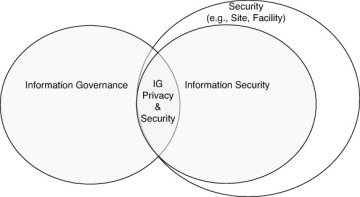 what is privacy in an information security context Start studying info security test 1 learn vocabulary what is privacy in an information security context a state of being free from unsanctioned intrusion.