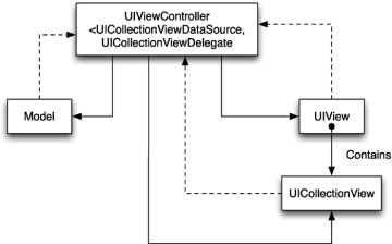 MVC and UICollectionView | Understanding Model-View