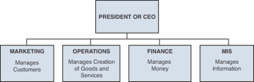 sbu structure of mcdonald s Mcdonald's is popping up in more nontraditional locations like amoco & chevron stations a strategic business unit may be a division documents similar to mcdonald strategic mgmt project skip carousel.