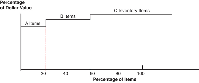 ABC Inventory Classification | Operations Management Defined | InformIT