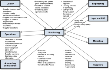 the relationship between purchasing department and other department essay A comprehensive analysis of the drug-crime  department of criminology and criminal justice  the relationship between drug-use.