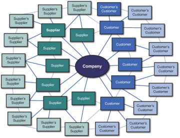 supply chain concepts   defining the supply chain   informitfigure   network representation of a supply chain