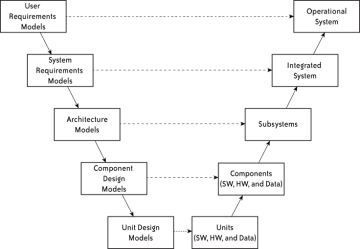 12 testing and the v models an overview of common system and figure 12 the single v model of testable work products ccuart Choice Image