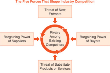 """limitation of porter five forces 1 michael porter's """"five forces"""" model summary and interpretation by prof tony lima february 25, 2006 figure 1: porter's five forces."""