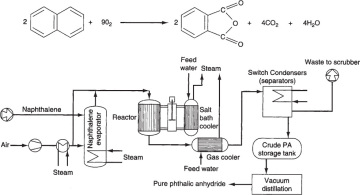 Elements of Chemical Reaction Engineering  Mole Balances   11 The Rate of Reaction     rA   InformIT