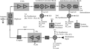 1.2 Microwave Circuits in a Communication System