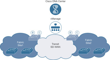 Introduction To Multidomain Today S Networks And The Drivers For Change Cisco Press
