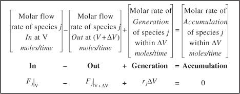 ContinuousFlow Reactors Essentials Of Chemical Reaction - Cstr reactor design