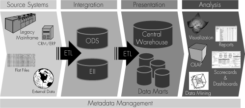 Data Warehousing Architectures and Skill Sets | Introducing