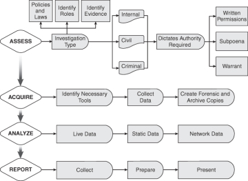 steps in criminal investigation The criminal investigation process in municipal and county police departments was studied by survey, interviews and observations, and special data collection.