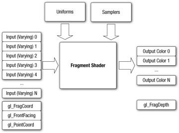 Introduction to OpenGL ES 3 0 | OpenGL ES 3 0 | InformIT