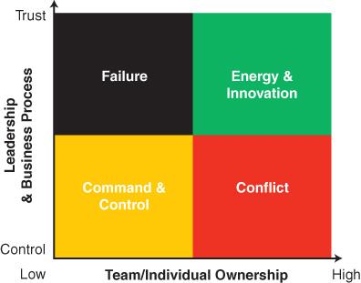 Model důvěry a vlastnictví