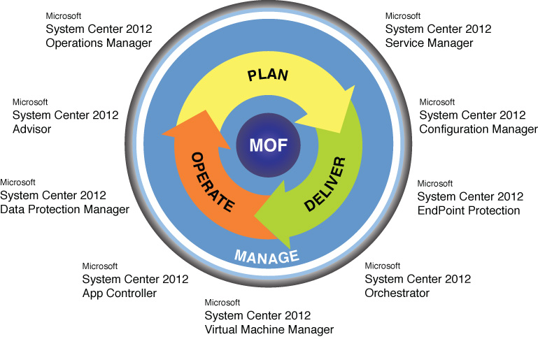 Overview of Microsoft System Center | System Center 2012